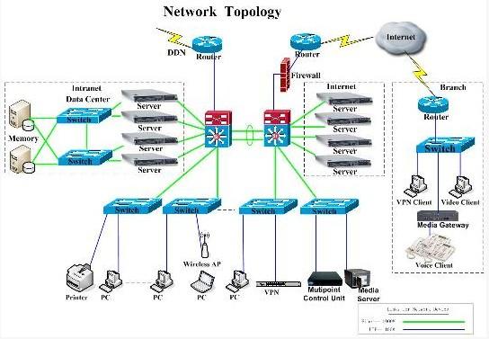 企业网络布线系统的设计将按照下述原则进行