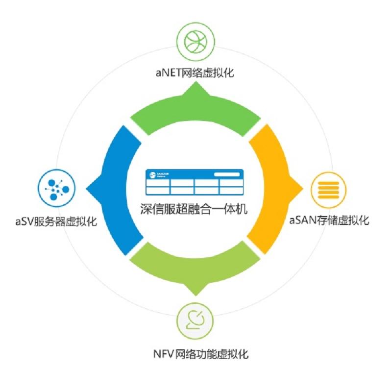 深信服超融合架构解决方案颠覆数据中心的全新架构解决方案。是通过超融合一体机或通用X86服务器,实现服务器虚拟化、存储虚拟化以及网络虚拟化功能的平台性整合。深信服为用户提供整体数据中心的超融合方案,可实现云数据中心和软件定义数据中心SDDC的基础架构建设。